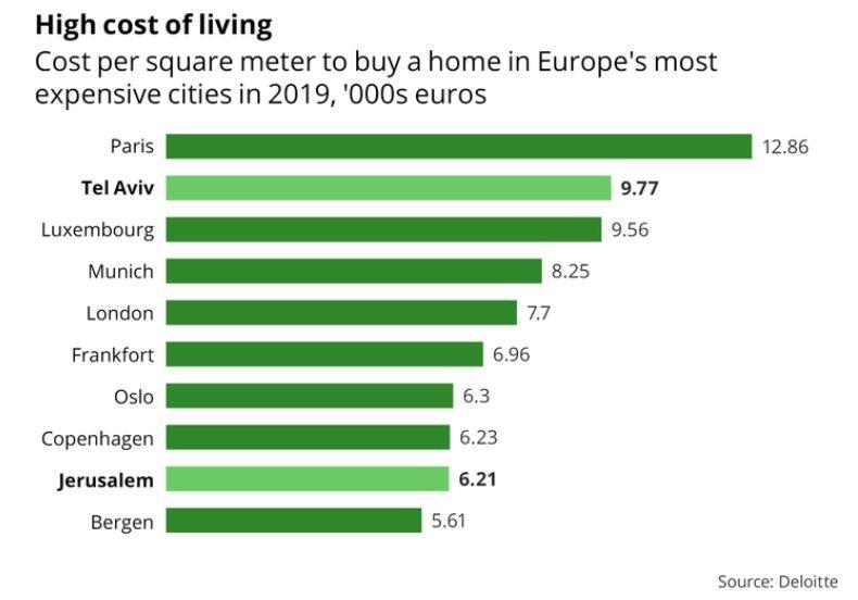 מחירי דירות בישראל לעומת אירופה 2019